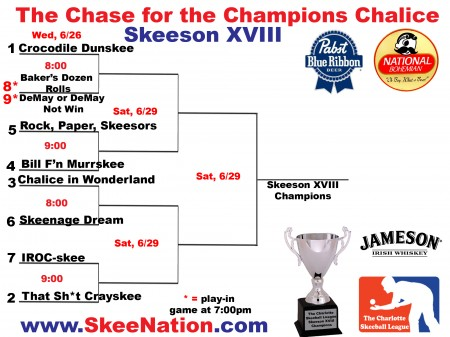 Skeeson XVIII CLT Chase for the Chalice Bracket