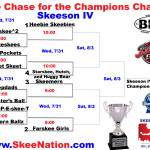 Skeeson IV Chase for the Chalice Bracket