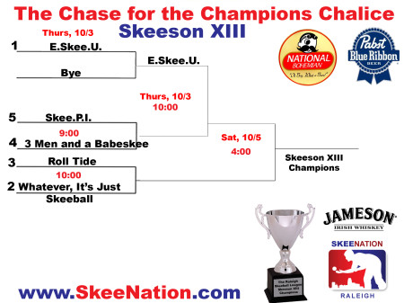 Skeeson XIII Chase for the Chalice Bracket
